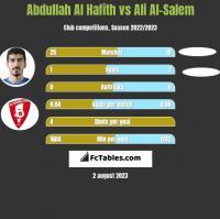 Abdullah Al Hafith vs Ali Al-Salem h2h player stats