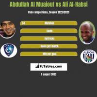 Abdullah Al Muaiouf vs Ali Al-Habsi h2h player stats