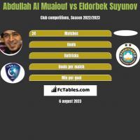Abdullah Al Muaiouf vs Eldorbek Suyunov h2h player stats