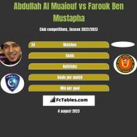 Abdullah Al Muaiouf vs Farouk Ben Mustapha h2h player stats