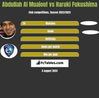 Abdullah Al Muaiouf vs Haruki Fukushima h2h player stats