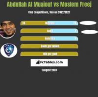 Abdullah Al Muaiouf vs Moslem Freej h2h player stats