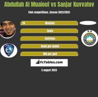 Abdullah Al Muaiouf vs Sanjar Kuvvatov h2h player stats