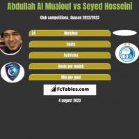 Abdullah Al Muaiouf vs Seyed Hosseini h2h player stats
