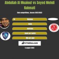 Abdullah Al Muaiouf vs Seyed Mehdi Rahmati h2h player stats