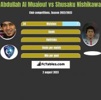 Abdullah Al Muaiouf vs Shusaku Nishikawa h2h player stats