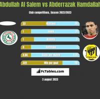 Abdullah Al Salem vs Abderrazak Hamdallah h2h player stats