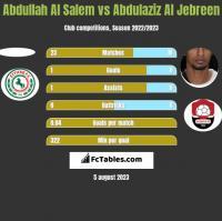 Abdullah Al Salem vs Abdulaziz Al Jebreen h2h player stats