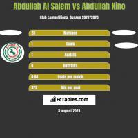 Abdullah Al Salem vs Abdullah Kino h2h player stats