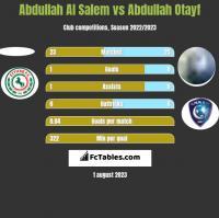 Abdullah Al Salem vs Abdullah Otayf h2h player stats