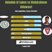 Abdullah Al Salem vs Abdulrahman Aldawsari h2h player stats