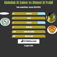 Abdullah Al Salem vs Ahmed Al Fraidi h2h player stats