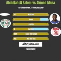 Abdullah Al Salem vs Ahmed Musa h2h player stats