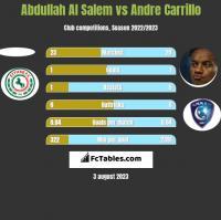 Abdullah Al Salem vs Andre Carrillo h2h player stats