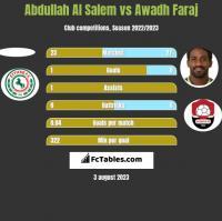 Abdullah Al Salem vs Awadh Faraj h2h player stats