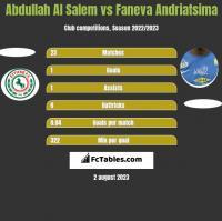 Abdullah Al Salem vs Faneva Andriatsima h2h player stats