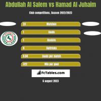 Abdullah Al Salem vs Hamad Al Juhaim h2h player stats