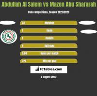 Abdullah Al Salem vs Mazen Abu Shararah h2h player stats