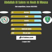 Abdullah Al Salem vs Nouh Al Mousa h2h player stats