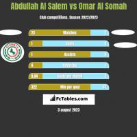 Abdullah Al Salem vs Omar Al Somah h2h player stats