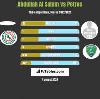 Abdullah Al Salem vs Petros h2h player stats