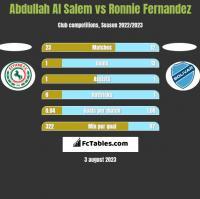 Abdullah Al Salem vs Ronnie Fernandez h2h player stats