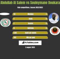Abdullah Al Salem vs Souleymane Doukara h2h player stats