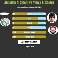 Abdullah Al Salem vs Yahya Al Shehri h2h player stats