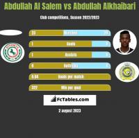 Abdullah Al Salem vs Abdullah Alkhaibari h2h player stats
