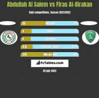 Abdullah Al Salem vs Firas Al-Birakan h2h player stats