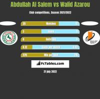 Abdullah Al Salem vs Walid Azarou h2h player stats