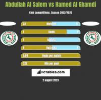 Abdullah Al Salem vs Hamed Al Ghamdi h2h player stats