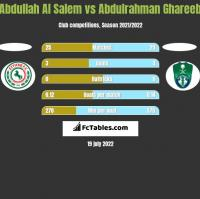 Abdullah Al Salem vs Abdulrahman Ghareeb h2h player stats