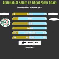 Abdullah Al Salem vs Abdel Fatah Adam h2h player stats