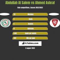 Abdullah Al Salem vs Ahmed Ashraf h2h player stats