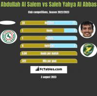 Abdullah Al Salem vs Saleh Yahya Al Abbas h2h player stats
