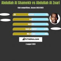 Abdullah Al Shamekh vs Abdullah Al Zoari h2h player stats