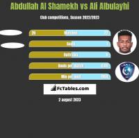 Abdullah Al Shamekh vs Ali Albulayhi h2h player stats