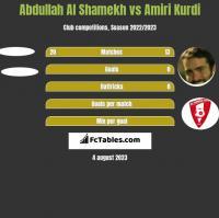 Abdullah Al Shamekh vs Amiri Kurdi h2h player stats