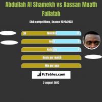 Abdullah Al Shamekh vs Hassan Muath Fallatah h2h player stats