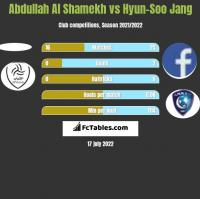 Abdullah Al Shamekh vs Hyun-Soo Jang h2h player stats