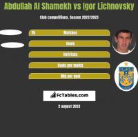 Abdullah Al Shamekh vs Igor Lichnovsky h2h player stats