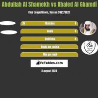 Abdullah Al Shamekh vs Khaled Al Ghamdi h2h player stats