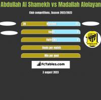 Abdullah Al Shamekh vs Madallah Alolayan h2h player stats