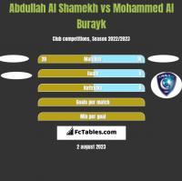 Abdullah Al Shamekh vs Mohammed Al Burayk h2h player stats