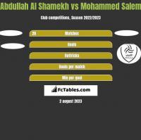 Abdullah Al Shamekh vs Mohammed Salem h2h player stats