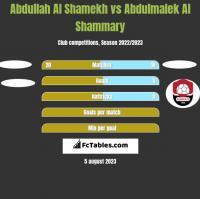Abdullah Al Shamekh vs Abdulmalek Al Shammary h2h player stats