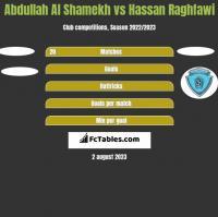 Abdullah Al Shamekh vs Hassan Raghfawi h2h player stats