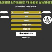 Abdullah Al Shamekh vs Hassan Altambakti h2h player stats