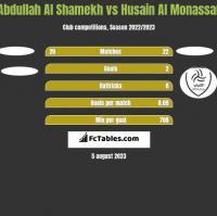 Abdullah Al Shamekh vs Husain Al Monassar h2h player stats